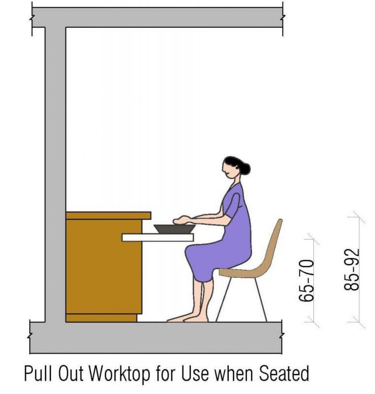 tinggi ideal kitchen set