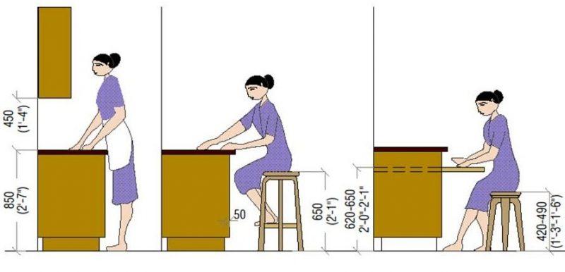 ukuran area kerja kitchen set